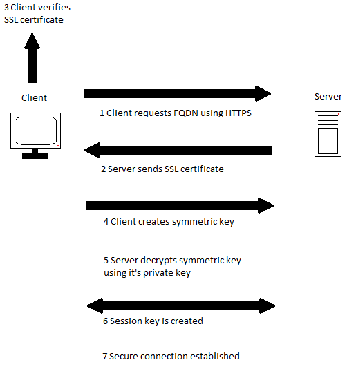 The process of creating a secure connection between a client and a server aka the SSL Handshake.